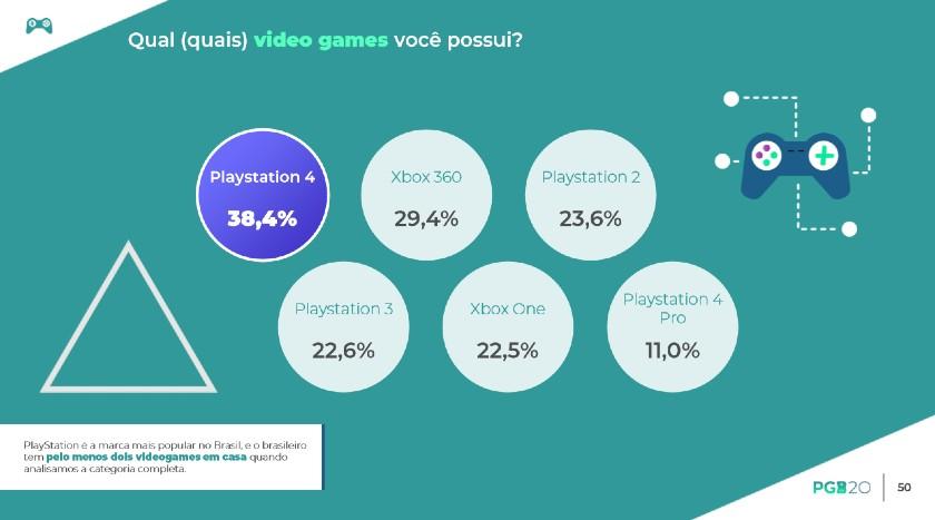 O PlayStation 4 é o console mais popular do Brasil, revelou a Pesquisa Games Brasil 2020, publicada na última quarta-feira, 3 de junho.