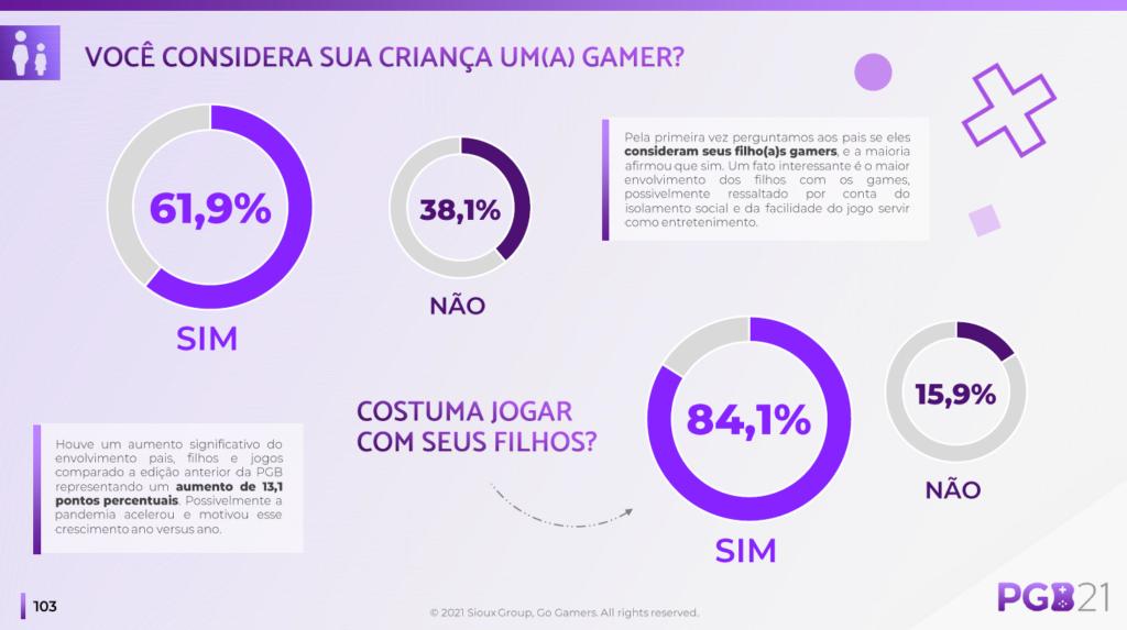 PGB 2021 - Painel Pais & Filhos